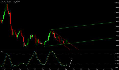 GBPAUD: GBP/AUD -Potential Trend Break