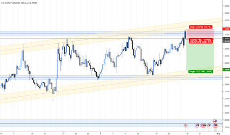 USDCAD: USD/CAD 4h possible reversal