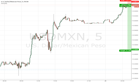 USDMXN: Another chance to go short