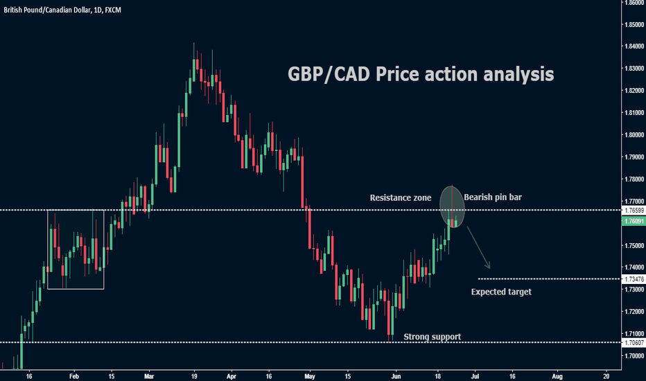 GBPCAD: GBP/CAD Price action analysis