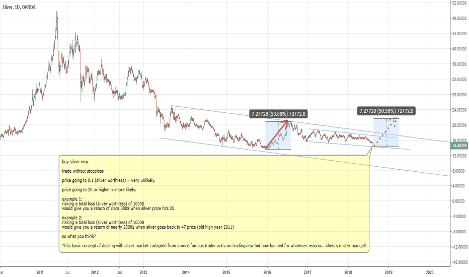 XAGUSD: Silver Risk to Reward