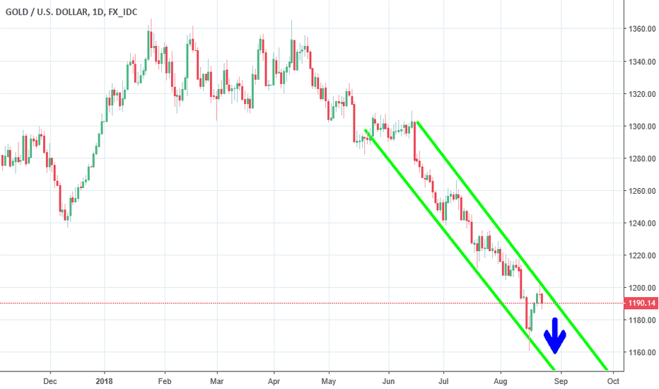 XAUUSD: gold respecting the trend