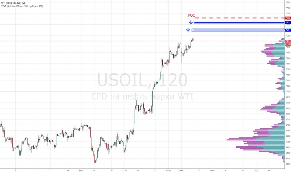 USOIL: Нефть WTI. Продажа от уровней 75.50 и 76.20.