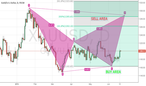 XAUUSD: xau/usd gold looking to have high targets