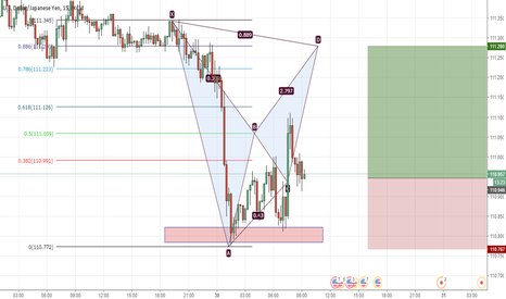 USDJPY: USDJPY bat pattern formation (BUY)
