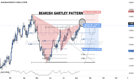 AUDUSD: BEARISH GARTLEY ON THE AUDUSD (TRADE WALK THROUGH)