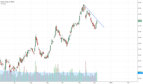 NUE: Approaching short term down trend line