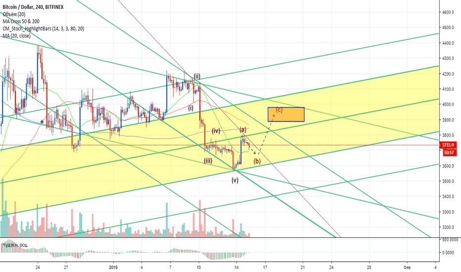 BTCUSD: Bitcoin - технический анализ монеты от 15.01.2019 (14:02 Мск)