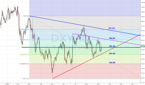 DXY: DXY - Dollar Index Analysis