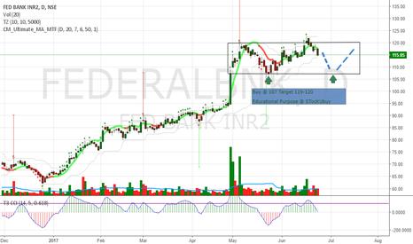 FEDERALBNK: Federal Bank buy @ 107 Target 119-120