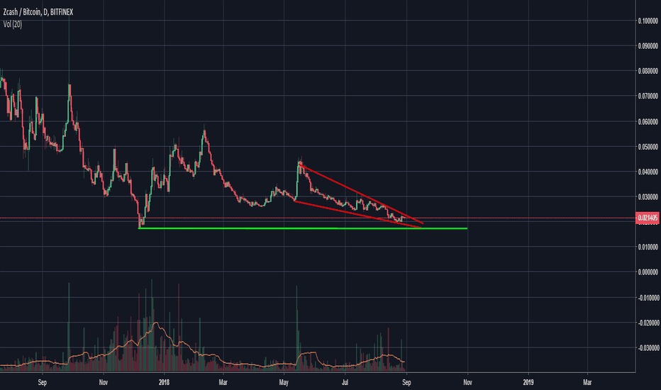 ZECBTC: Possible bullish-reversal on ZEC/BTC