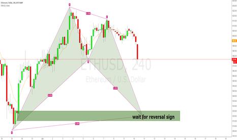 ETHUSD: ETHUSD Bullish bat pattern and demand zone combination,but....
