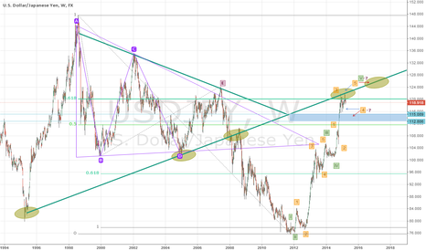 USDJPY: USDJPY Long-term picture (update)