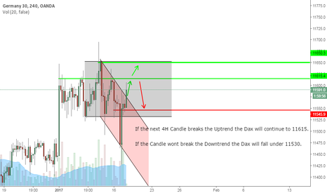 DE30EUR: Dax Trading Idea 18-01-17