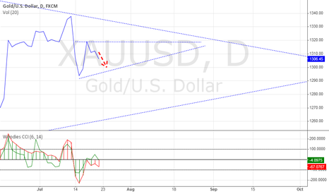 XAUUSD: Probably a wedge is about to appear