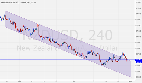 NZDUSD: $NZDUSD Backs into channel.