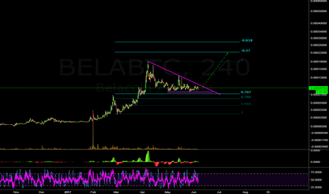 BELABTC: Beautiful Bela