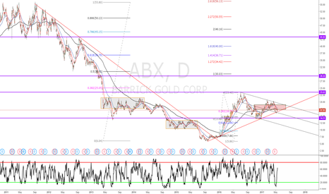 ABX: Now would be a good time