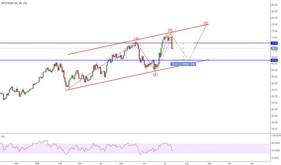 USOIL: USOIL: Dont be sorry if you miss a big opportunity