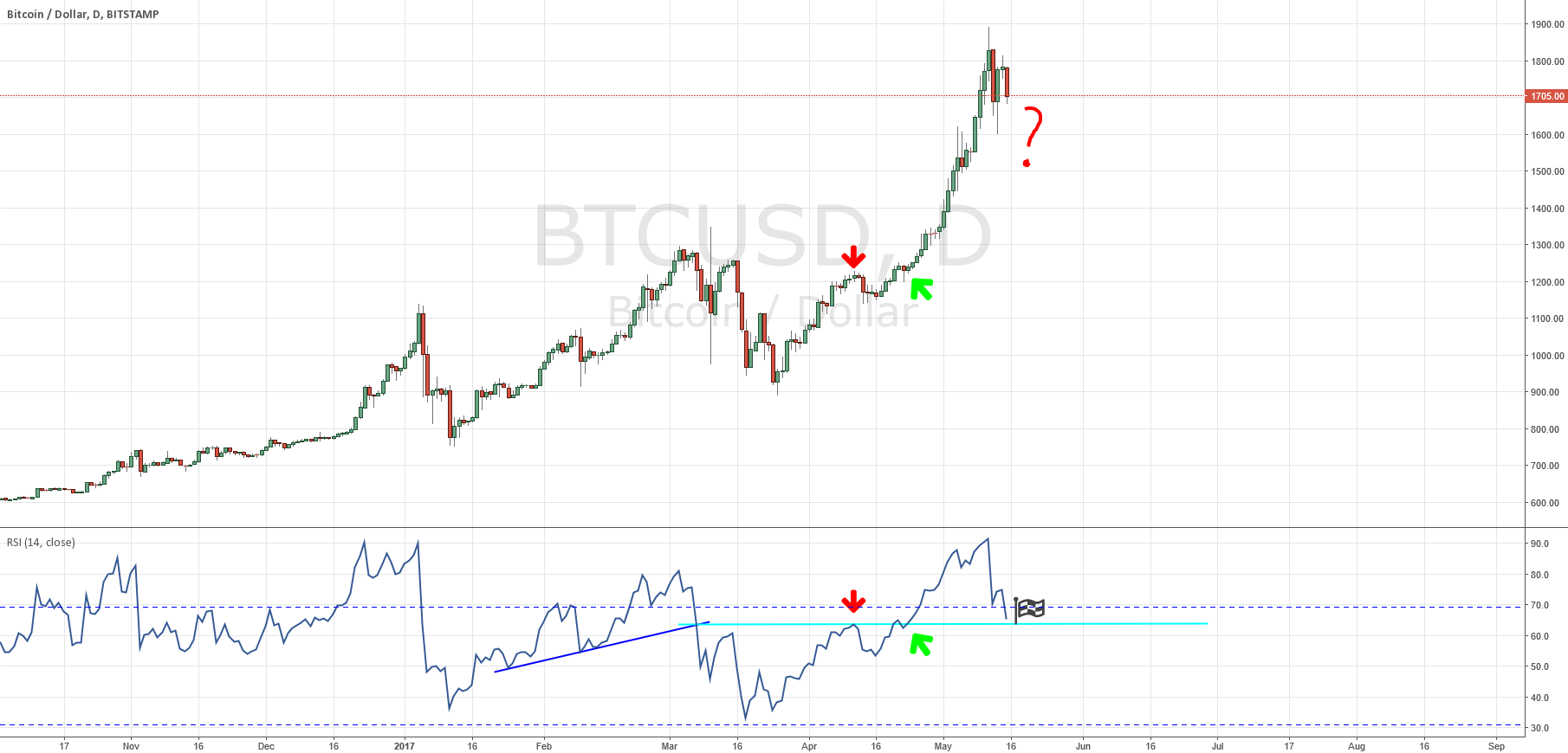 trouble for BTC, IF this line wont hold