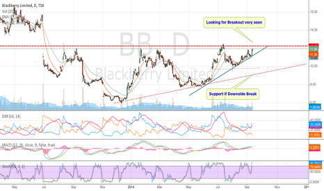 BB: Blackberry (TSX:BB) should see upside  breakout very soon