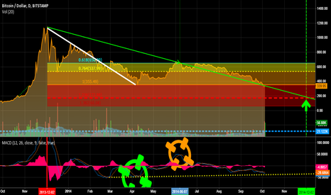 BTCUSD: Clearly 172 is where were heading