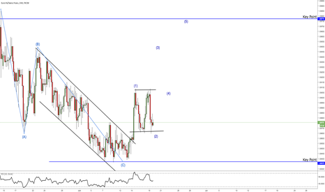 EURCHF: EURCHF Up move coming