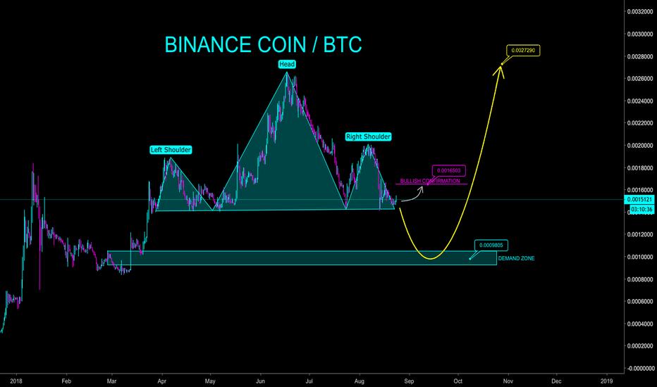 BNBBTC: BINANCE COIN HEAD - N - SHOULDERS PATTERN? - CryptoManiac101