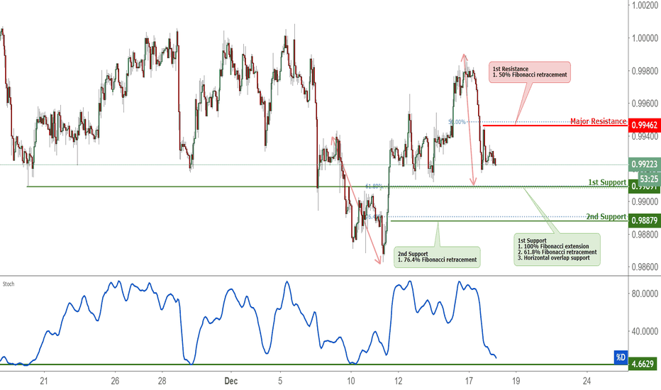 USDCHF: USDCHF Approaching Support, Potential Bounce