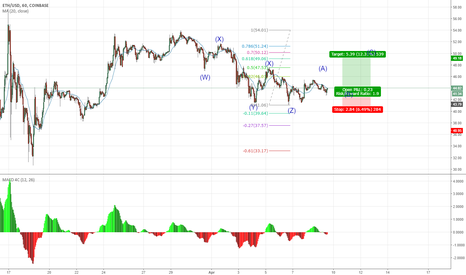 ETHUSD: A three wave up move