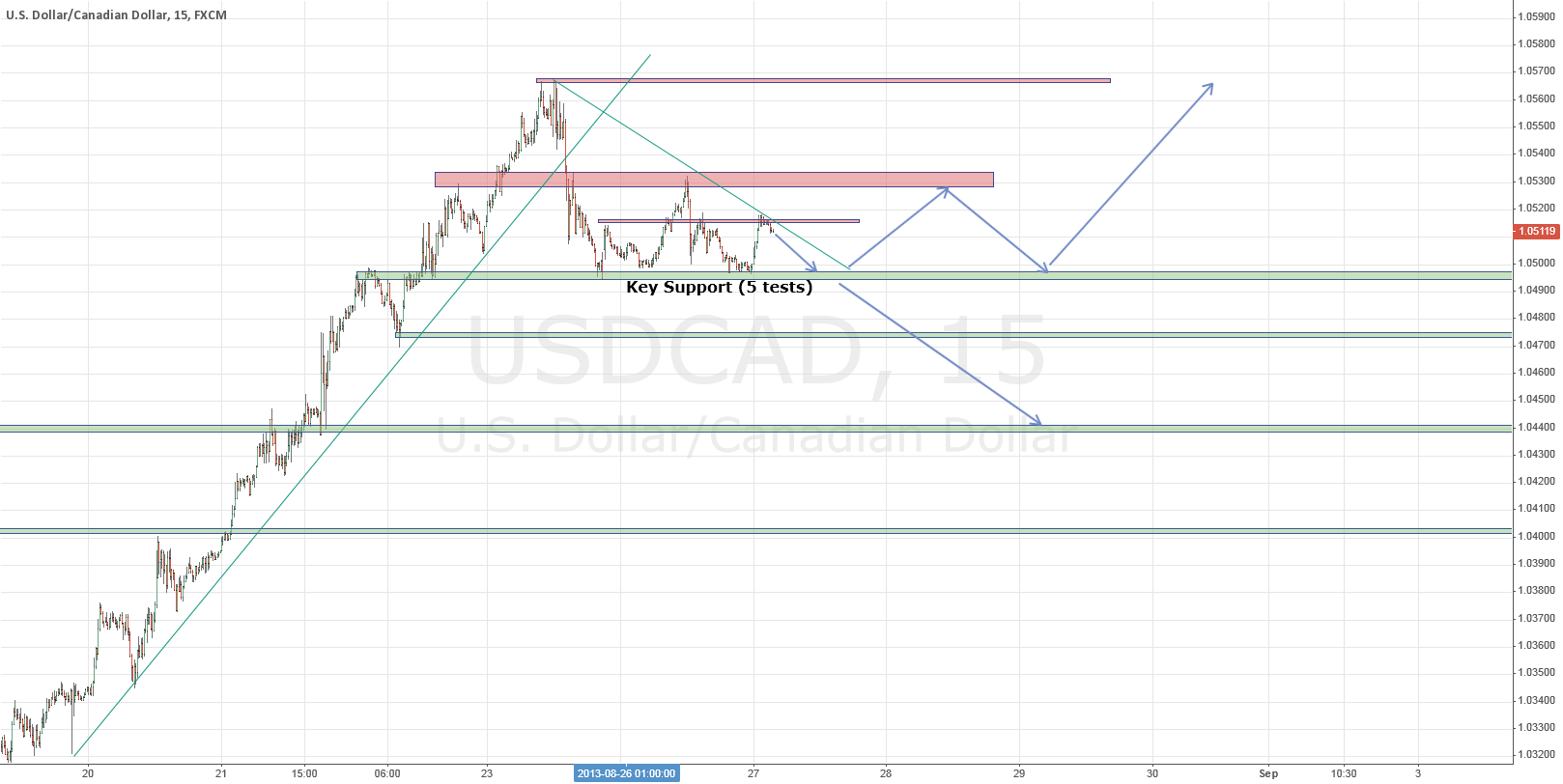 USDCAD - Short Opportunity - Sloping Resistance // Key support