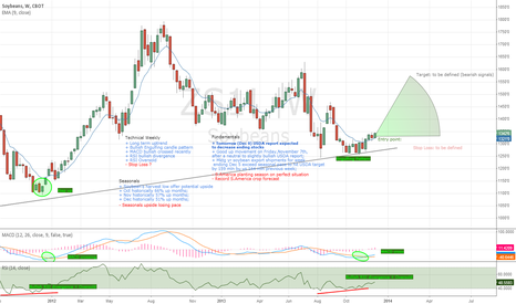 ZS1!: A new good entry point for Soybeans