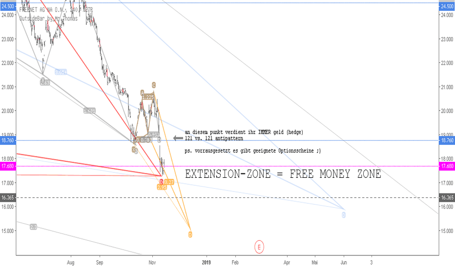FNTN: FREENET - Gartley Extension - Warten!!!