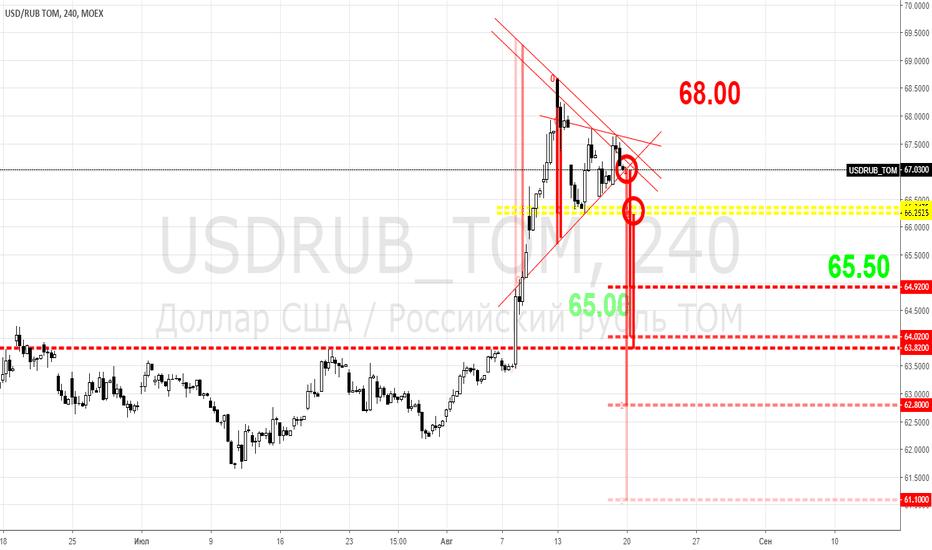 USDRUB_TOM: USDRUB - а вы ставите на сверхкраткосрочную силу рубля?!