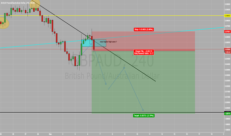 GBPAUD:  GBP/AUD SELL SELLL SELL !!!