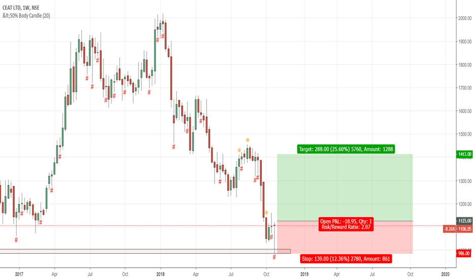 CEATLTD: CEAT Positional Entry