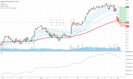EIG: EIG on a support