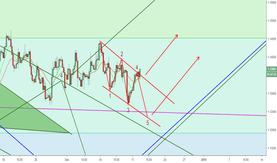 EURUSD: Looking For The Breakout To The Upside