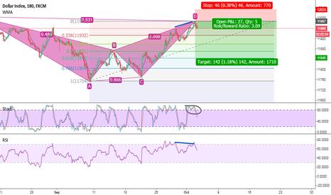 USDOLLAR: Short USD index
