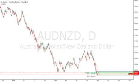 AUDNZD: #AUDJPY retraces to key resistance, and may head lower