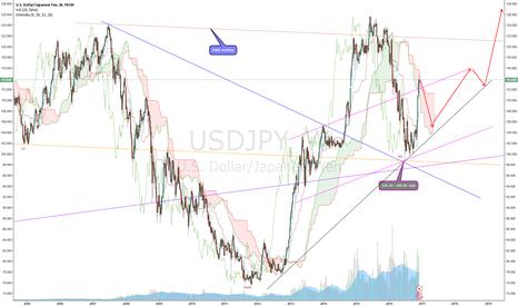 USDJPY: USD/JPY latest wave image (Nikita FX )