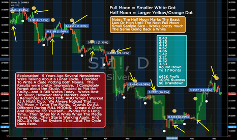 SI1!: Moon Phases!!! Go Ahead And Laugh. $42K Profit With $0 Drawdown.
