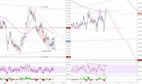 GBPAUD: GBPAUD - Short top consolidation channel - bearish continuation