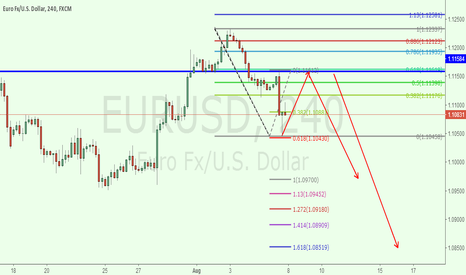 EURUSD: eurusd 4h for short