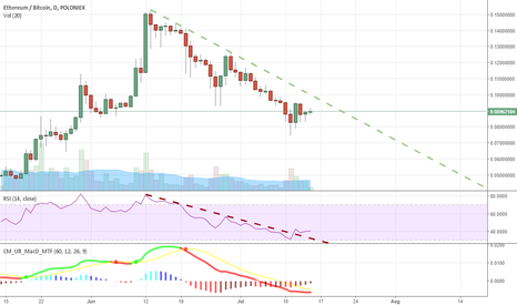 ETHBTC: ETHBTC Keep an eye this week