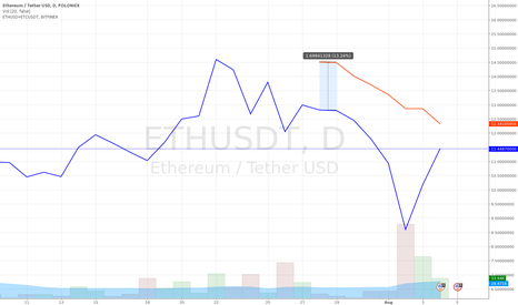 ETHUSDT: ETHUSD with ETHUSD+ETCUSD overlay