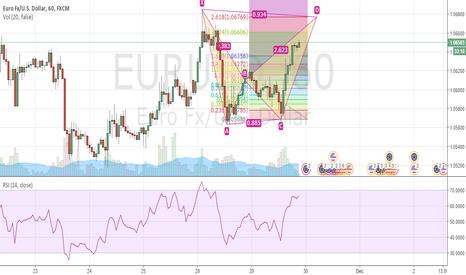EURUSD: EURUSD 60min Advanced Bear Bat pattern completion in sight