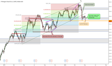 JPM: JPM Bullish or Bearish signal?!