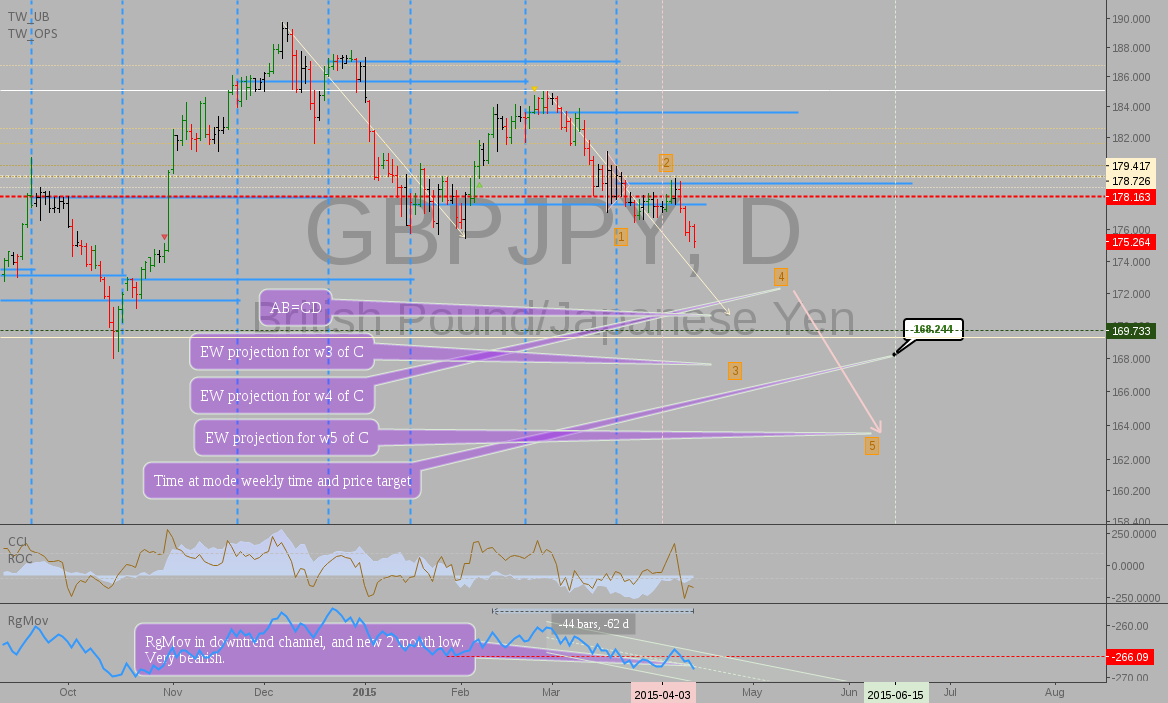 GBPJPY update: targets