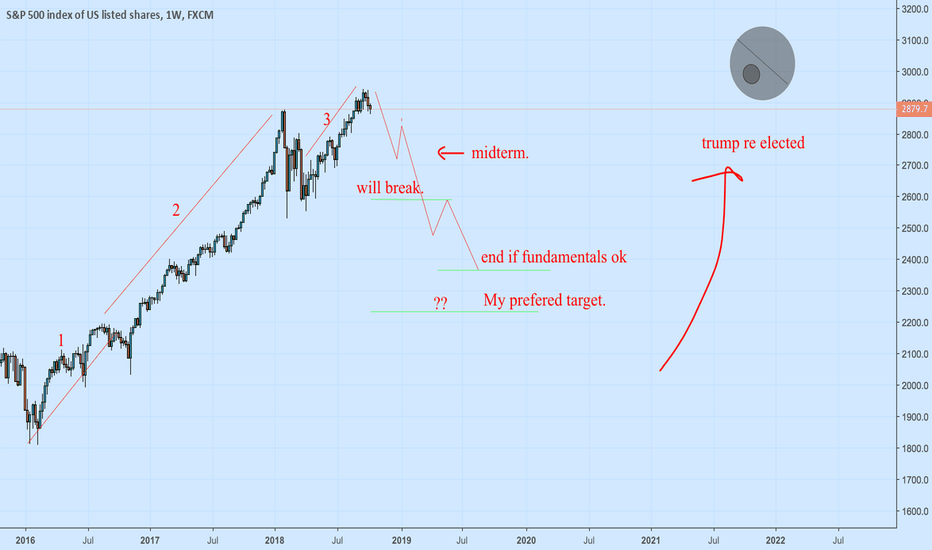SPX500: S&P ABC breakdown from previous elliot wave W/ Fundamental